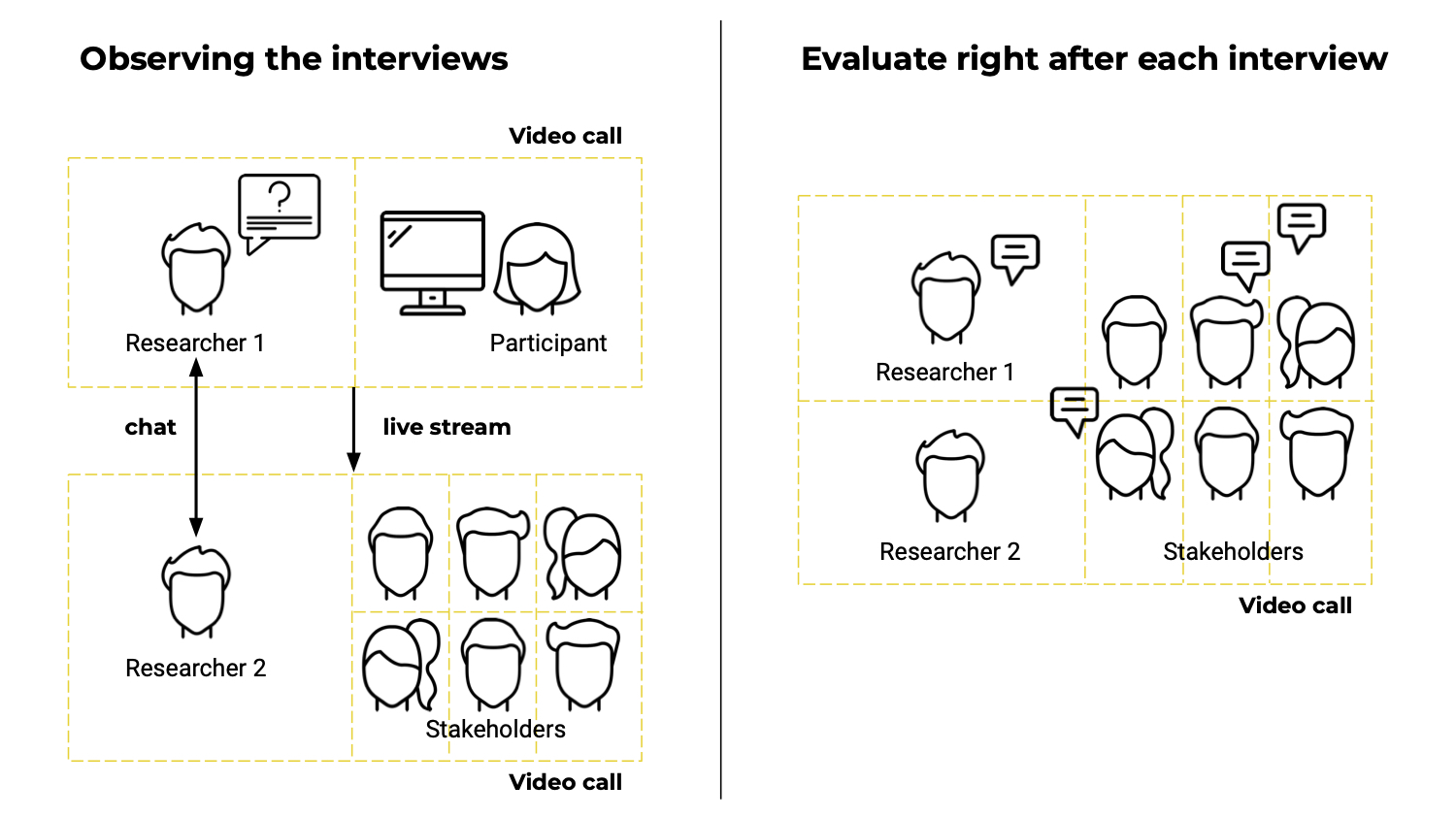 How to set up remote UX research